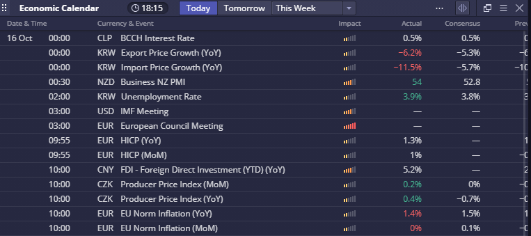 The economic calendar by FXstreet in the DXtrade forex trading platform